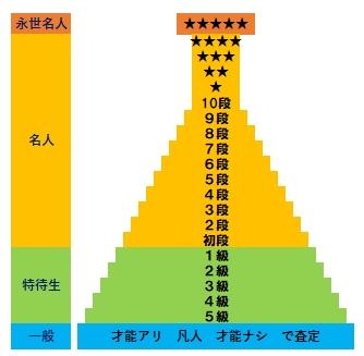 昇級昇段図