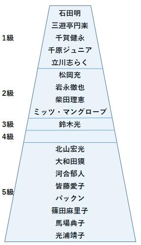 特待生の級ピラミッド