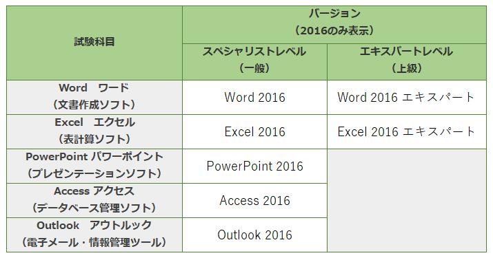 MOS試験一覧(バージョン2016のみ抜粋)