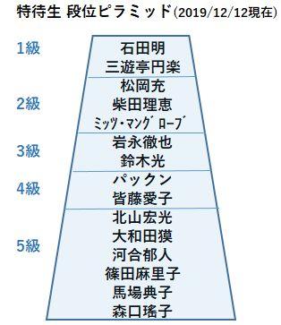 特待生段位図20191212