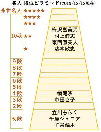名人段位図20191212