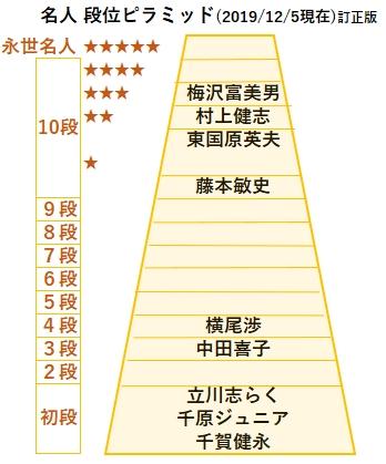名人段位図20191205