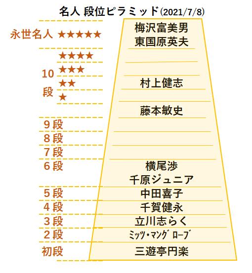 名人段位表