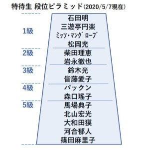 特待生段位表2020年5月7日現在