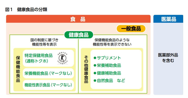 健康食品の分類(消費者庁パンフレットより)