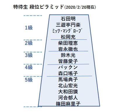 特待生段位表2020年2月20日現在