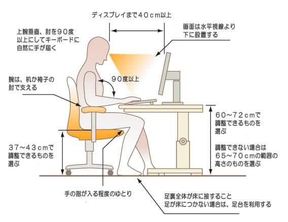 パソコンを使用する姿勢