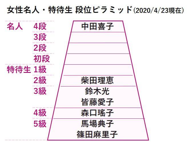 女性段位表