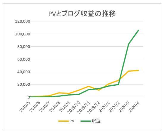 PVとブログ収益の推移