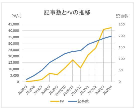 記事数とPVの推移