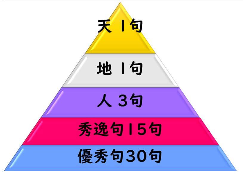 歴代俳句ベスト50