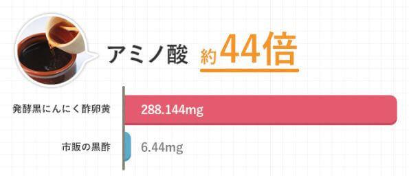 アミノ酸が黒酢の44倍