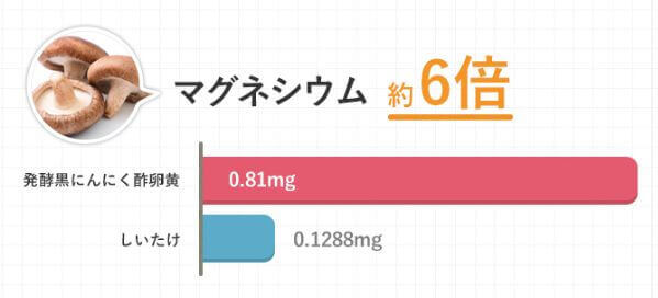 マグネシウムマグネシウムは椎茸の6倍