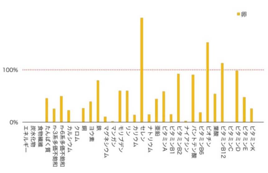 卵の栄養成分グラフ