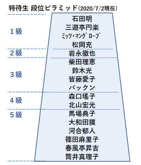 20200702特待生