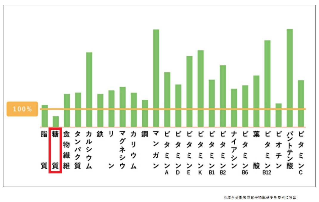 uFit牛乳のグラフ