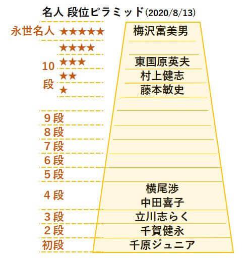 20200813名人段位表