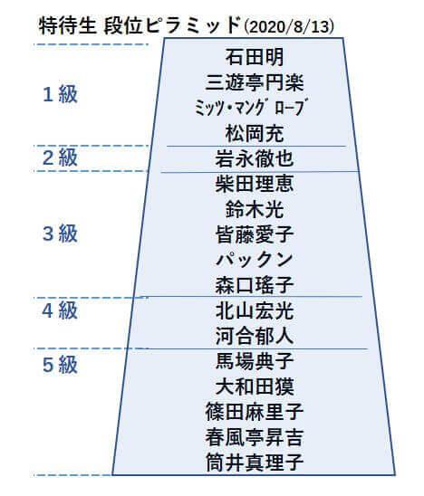20200813特待生段位表