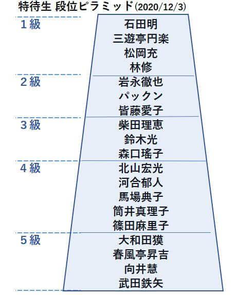 20201203特待生