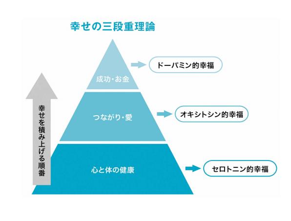 幸せの三段重理論