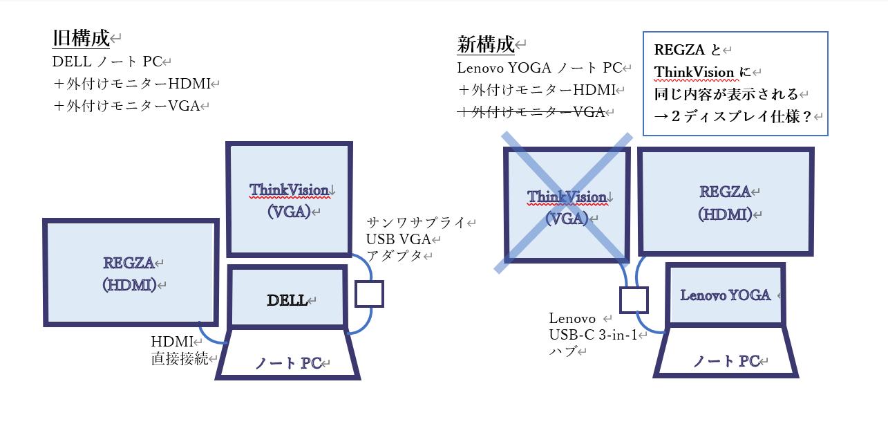 display構成