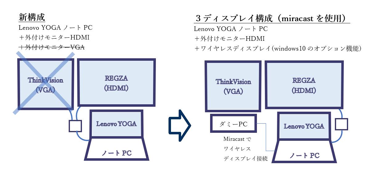 3ディスプレイの構成
